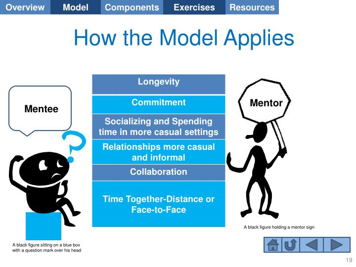 How the Model Applies