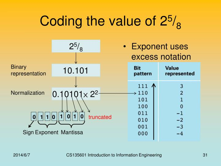 Coding the value of 2