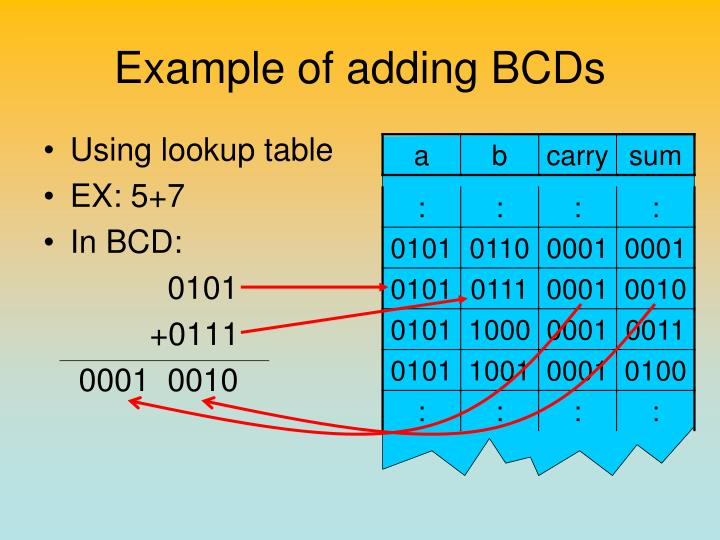 Example of adding BCDs