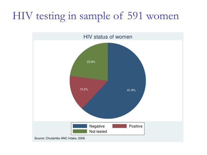 HIV testing in sample of 591 women
