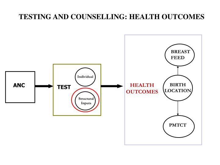 TESTING AND COUNSELLING: HEALTH OUTCOMES