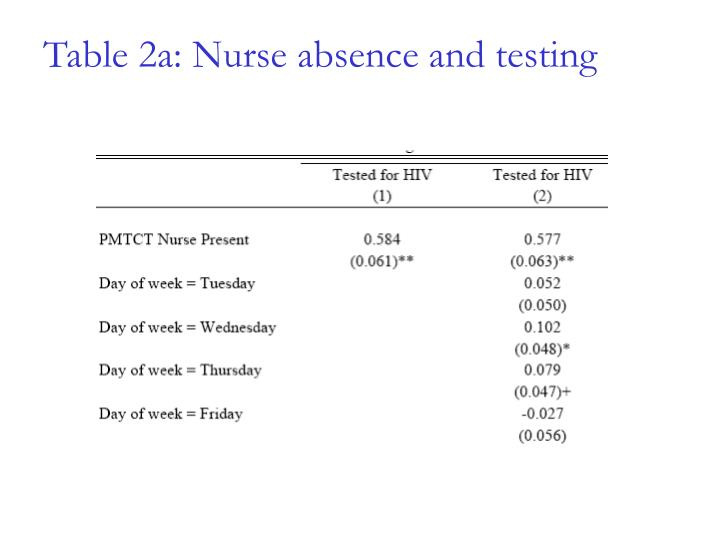 Table 2a: Nurse absence and testing
