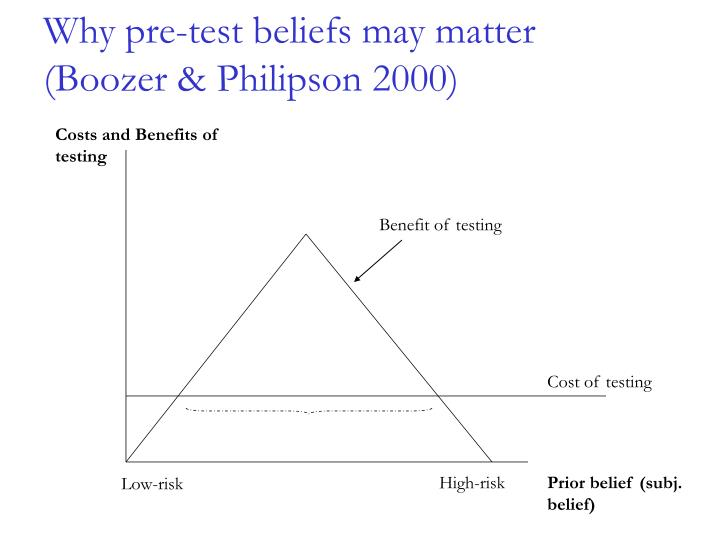 Why pre-test beliefs may matter
