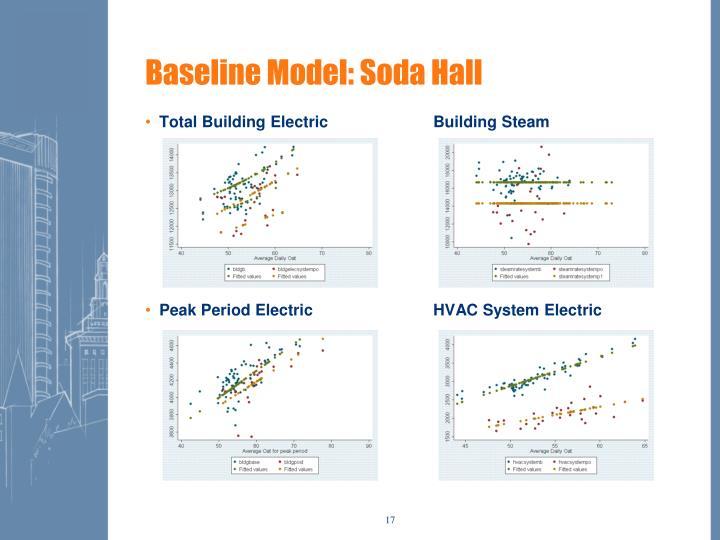Baseline Model: Soda Hall