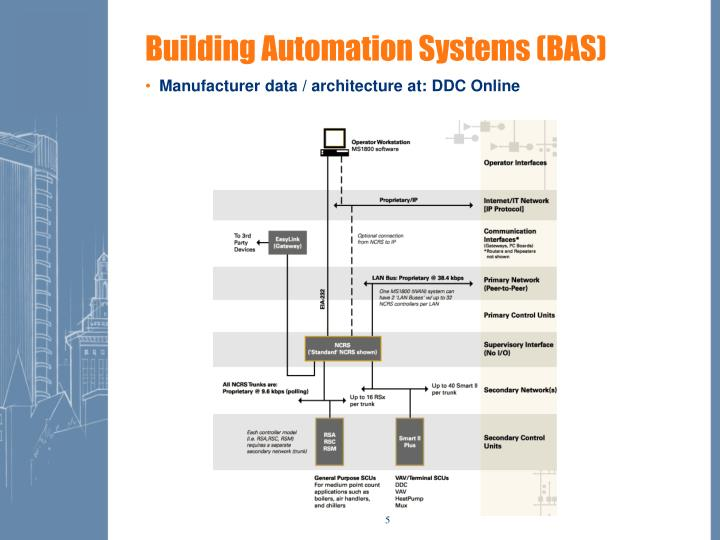 Building Automation Systems (BAS)