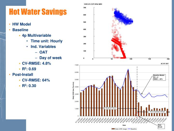 Hot Water Savings