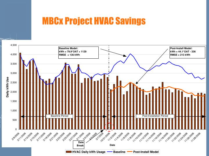 MBCx Project HVAC Savings