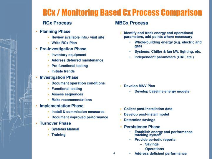 RCx / Monitoring Based Cx Process Comparison