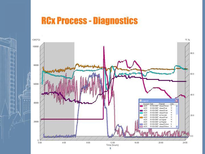 RCx Process - Diagnostics