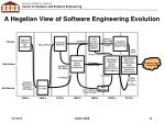 a hegelian view of software engineering evolution1