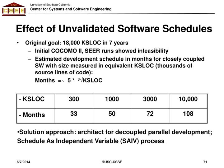 Effect of Unvalidated Software Schedules