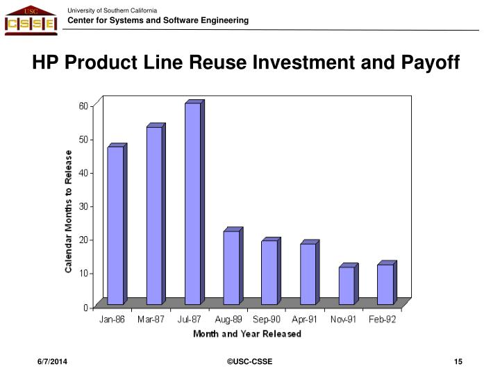HP Product Line Reuse Investment and Payoff
