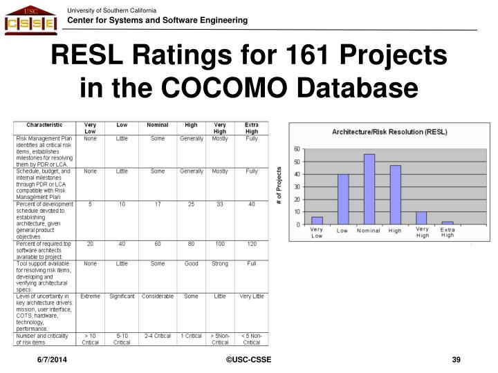 RESL Ratings for 161 Projects in the COCOMO Database