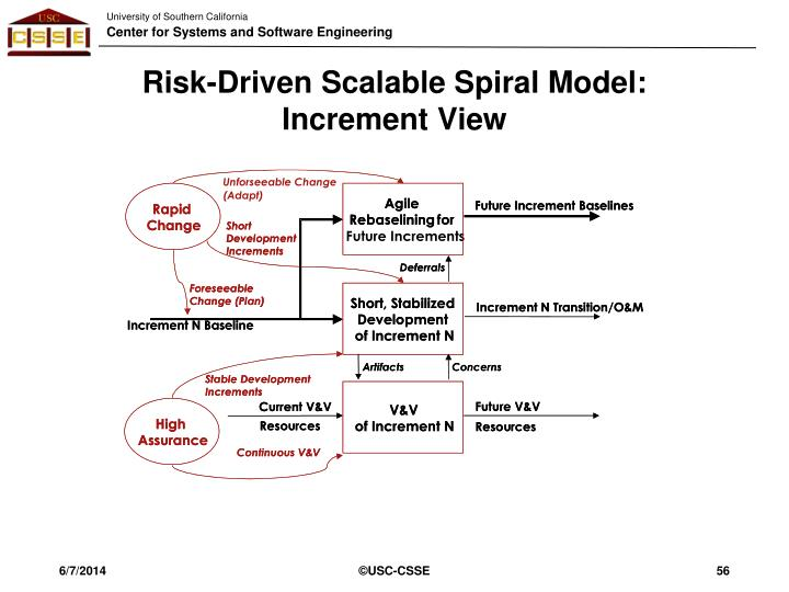 Risk-Driven Scalable Spiral Model:
