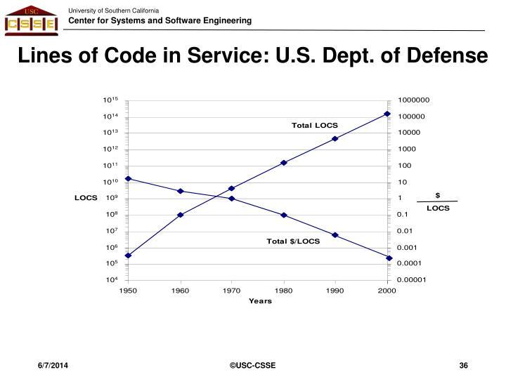 Lines of Code in Service: U.S. Dept. of Defense