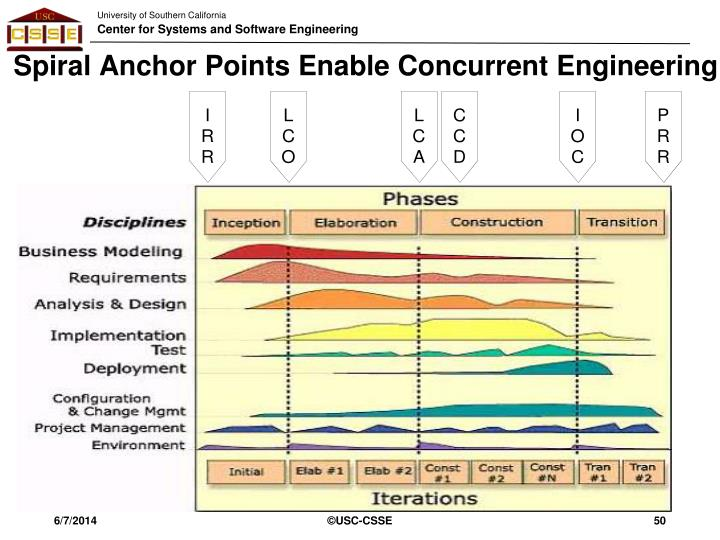 Spiral Anchor Points Enable Concurrent Engineering