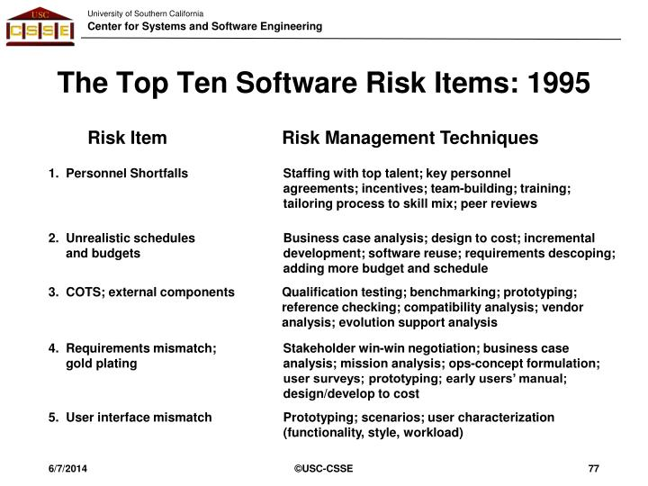 The Top Ten Software Risk Items: 1995