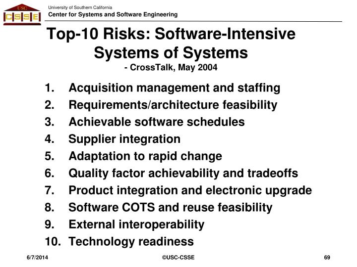 Top-10 Risks: Software-Intensive Systems of Systems