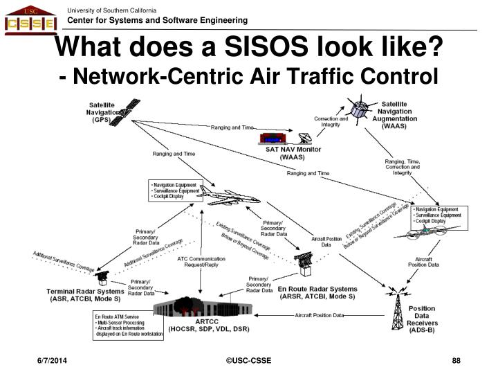 What does a SISOS look like?