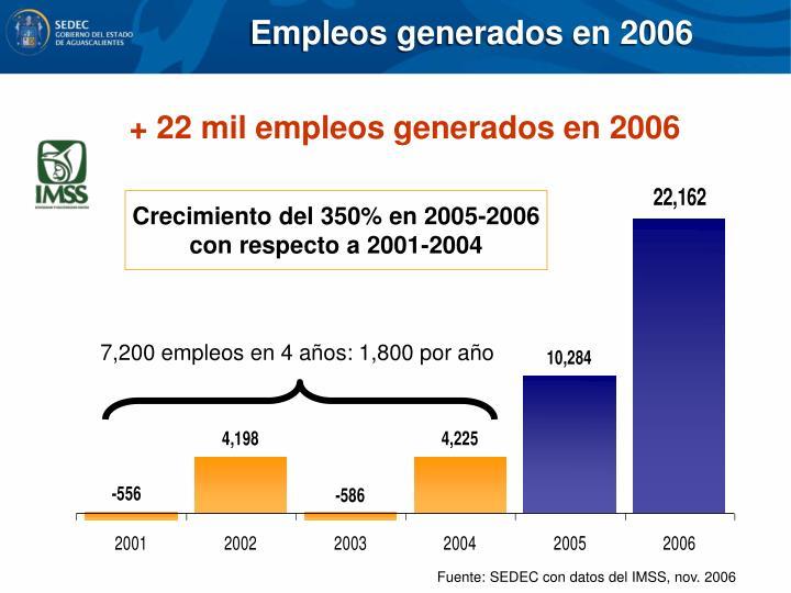 Empleos generados en 2006