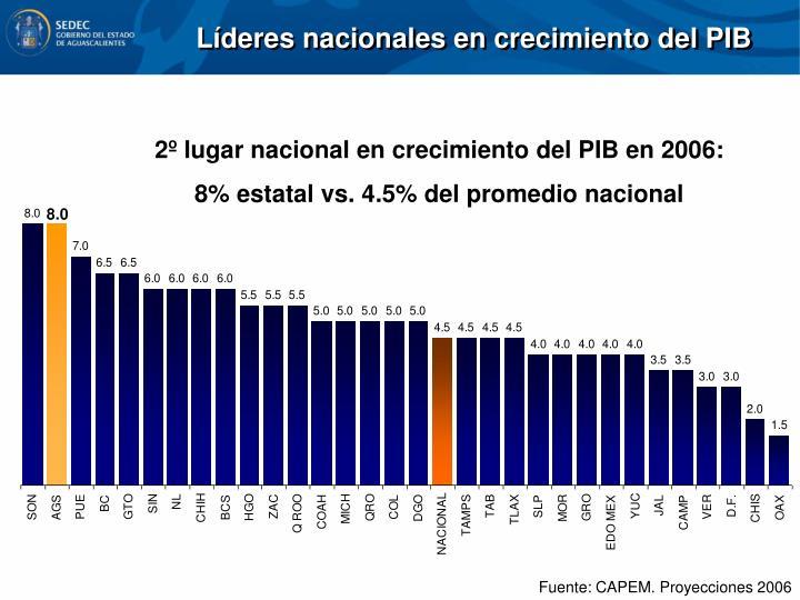 Líderes nacionales en crecimiento del PIB