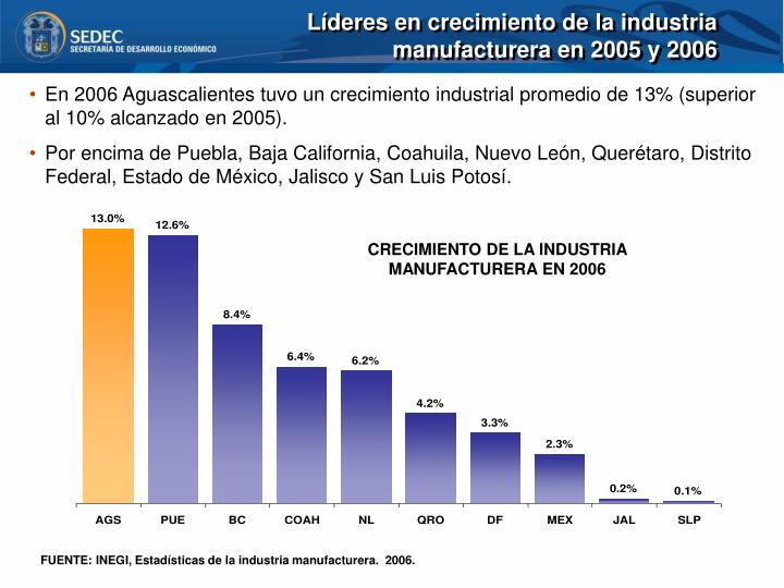 Líderes en crecimiento de la industria manufacturera en 2005 y 2006