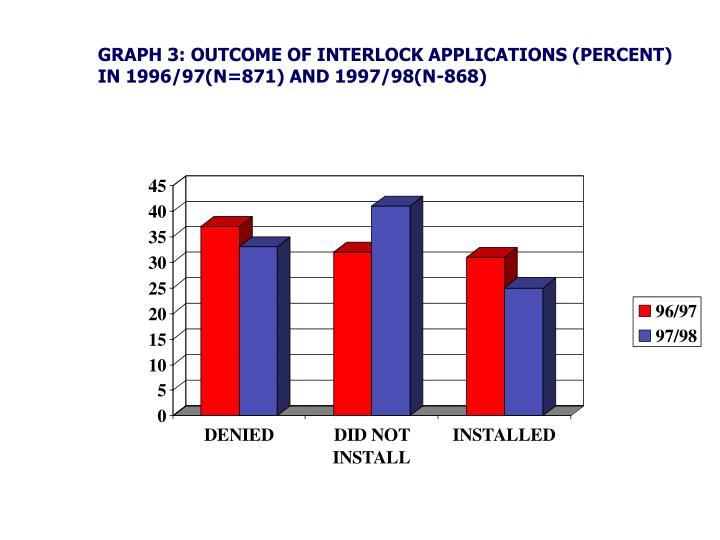GRAPH 3: OUTCOME OF INTERLOCK APPLICATIONS (PERCENT) IN 1996/97(N=871) AND 1997/98(N-868)