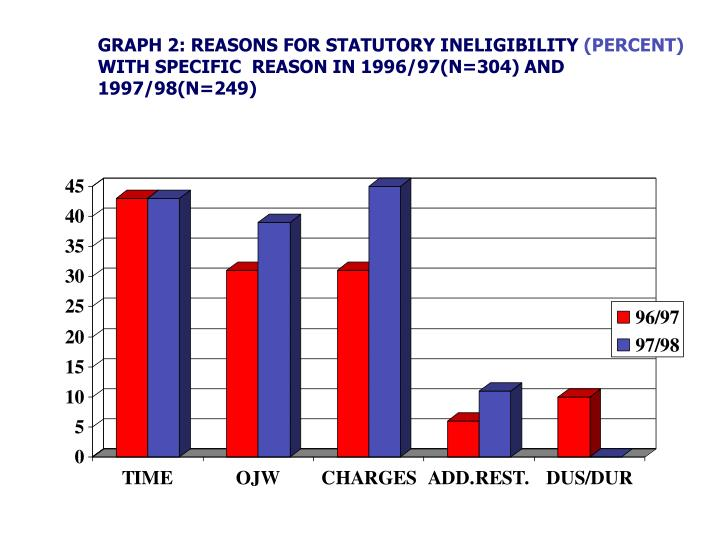 GRAPH 2: REASONS FOR STATUTORY INELIGIBILITY