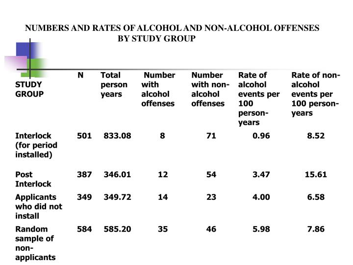 NUMBERS AND RATES OF ALCOHOL AND NON-ALCOHOL OFFENSES