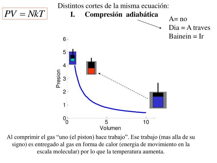 Distintos cortes de la misma ecuación: