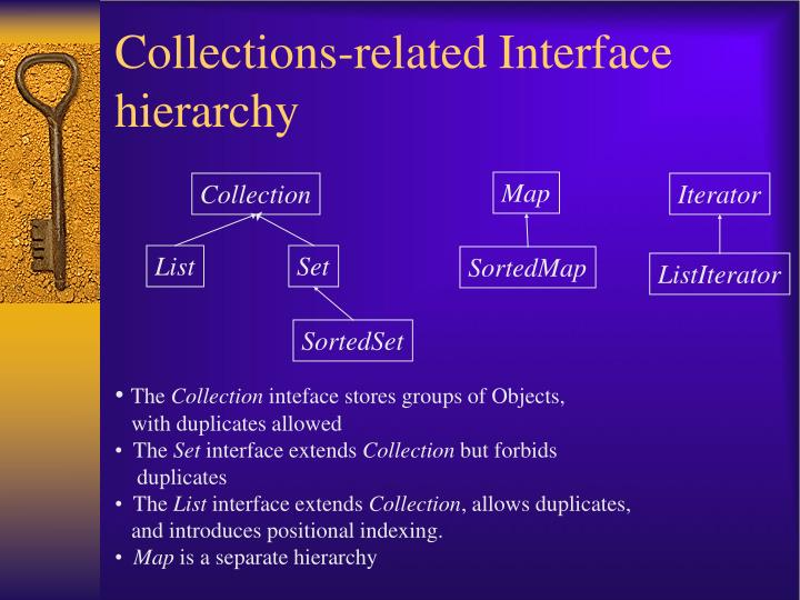 Collections-related Interface hierarchy