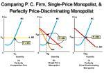comparing p c firm single price monopolist perfectly price discriminating monopolist