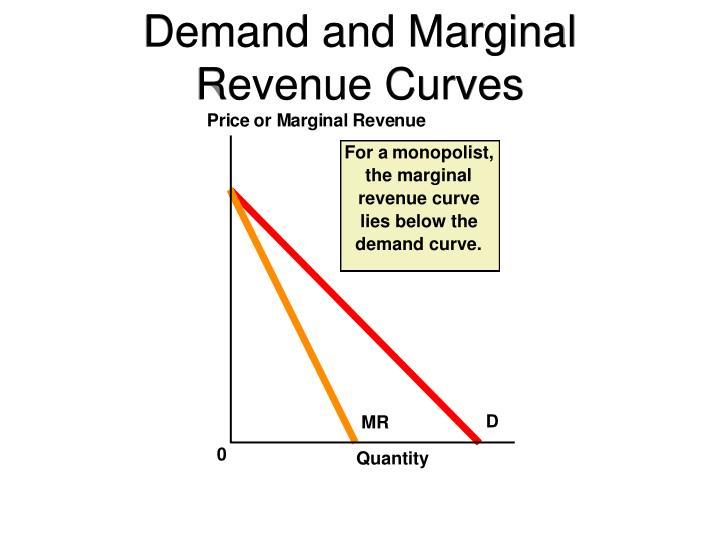 Demand and Marginal Revenue Curves