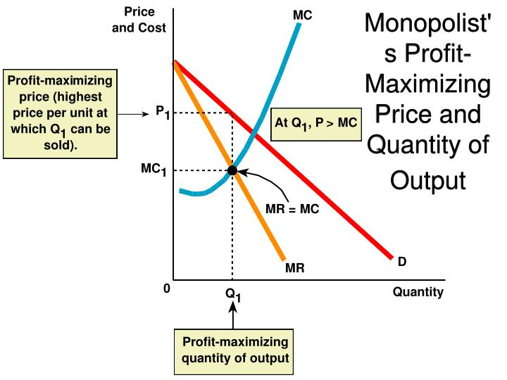Monopolist's Profit-Maximizing Price and Quantity of Output