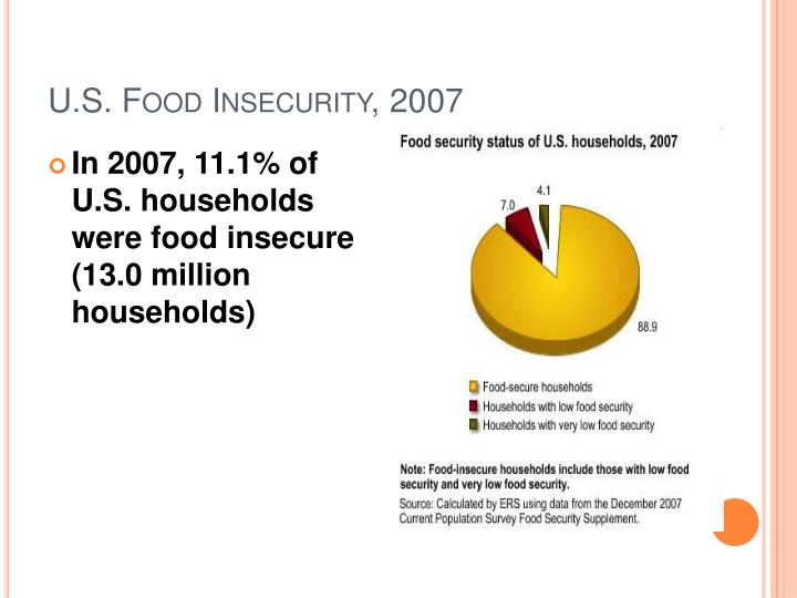 U.S. Food Insecurity, 2007