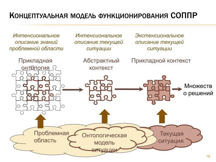 Концептуальная модель функционирования СОППР