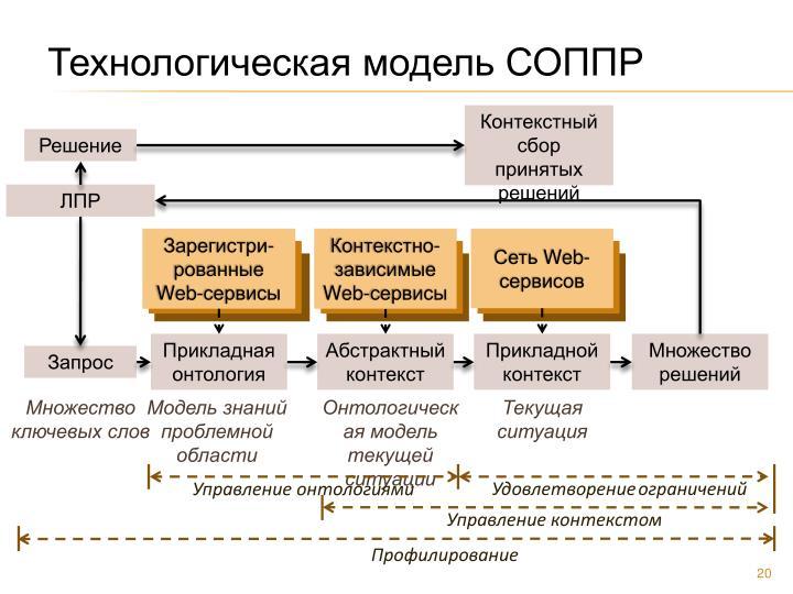 Технологическая модель СОППР