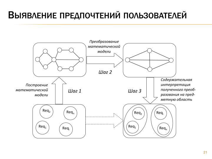Преобразование математической модели
