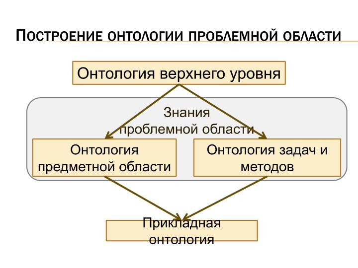 Построение онтологии проблемной области