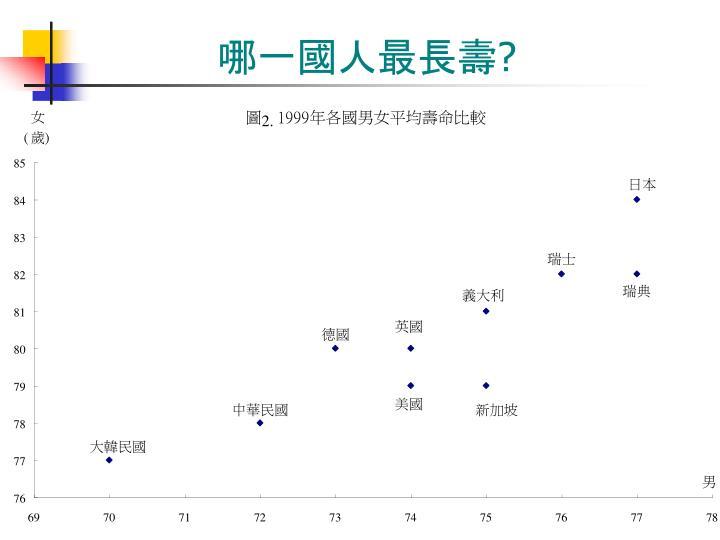 哪一國人最長壽