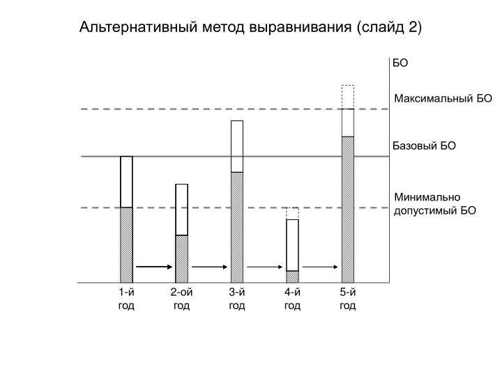 Альтернативный метод выравнивания (слайд 2)