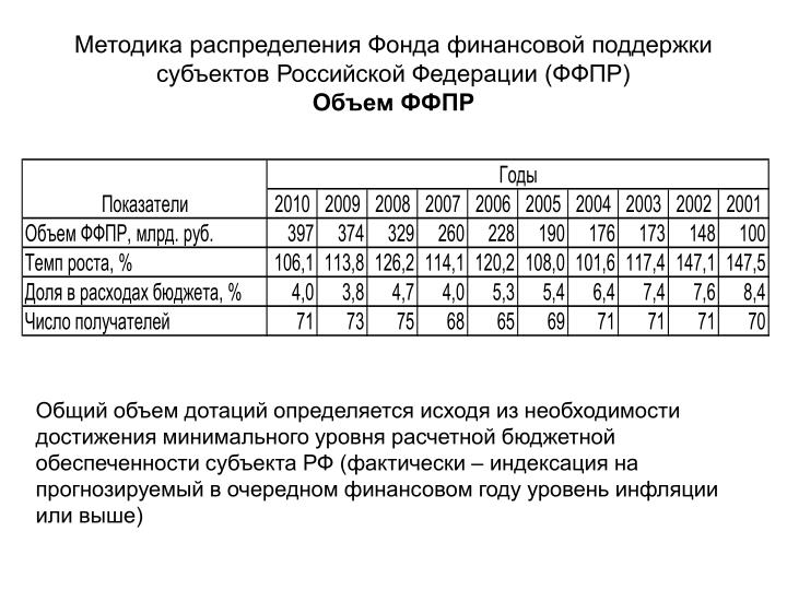 Методика распределения Фонда финансовой поддержки субъектов Российской Федерации (ФФПР)