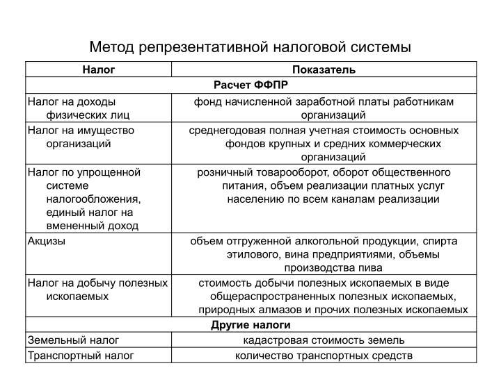 Метод репрезентативной налоговой системы