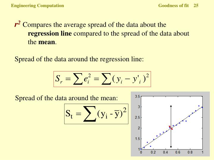 Spread of the data around the mean: