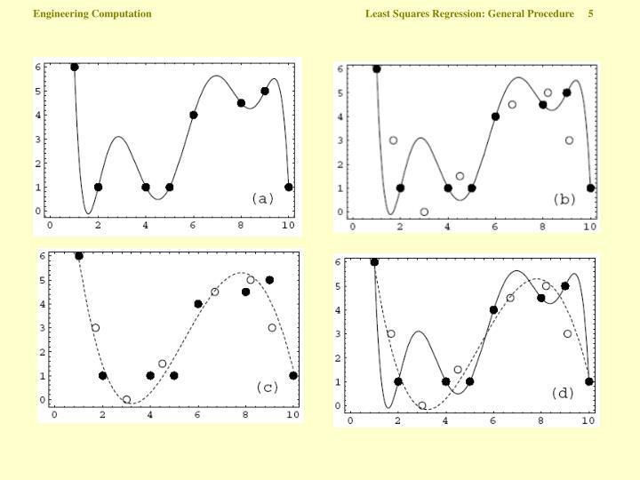 Engineering Computation  Least Squares Regression: General Procedure