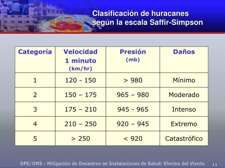 Clasificación de huracanes