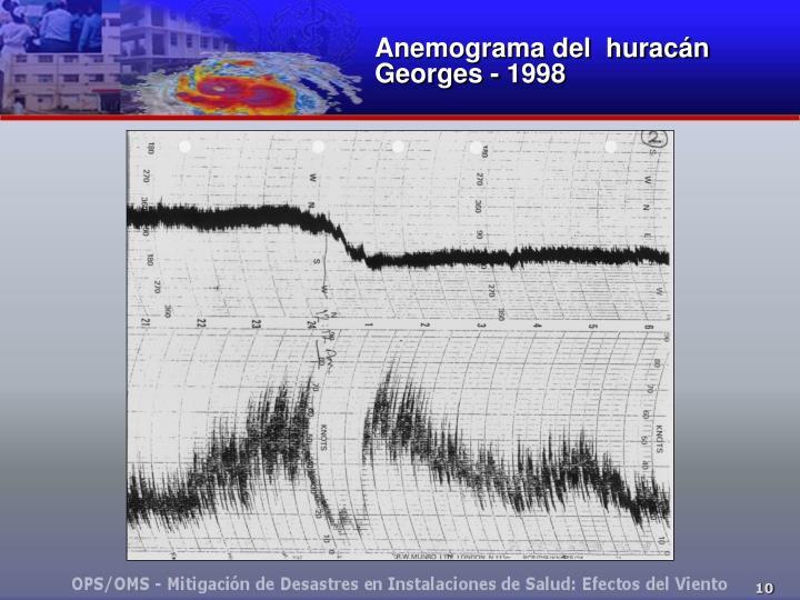 Anemograma del  huracán