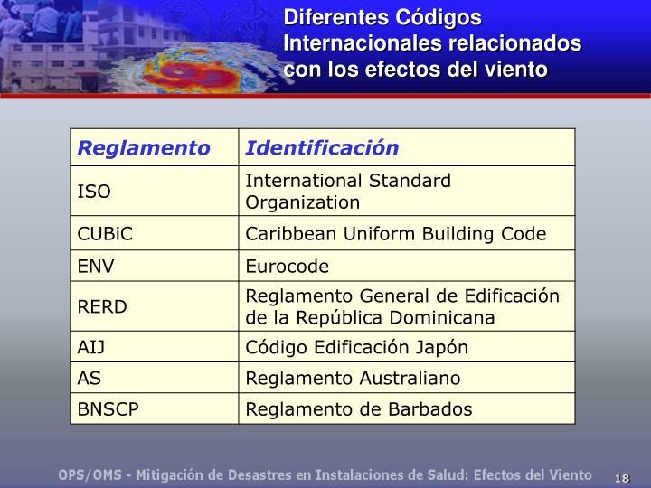 Diferentes Códigos Internacionales relacionados