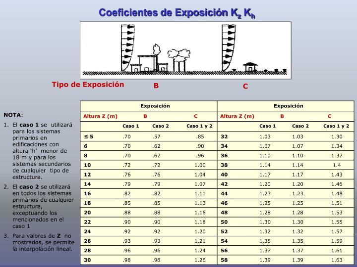 Coeficientes de Exposición K