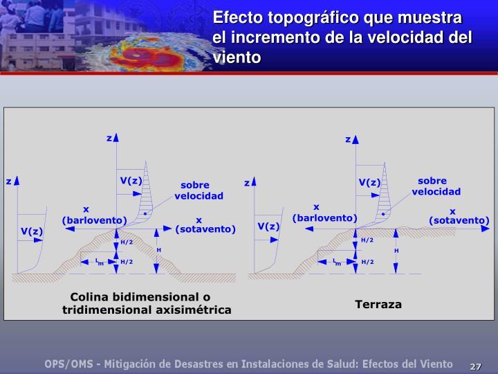 Efecto topográfico que muestra el incremento de la velocidad del viento